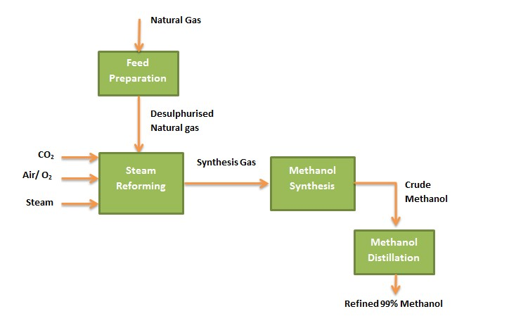 ministry of energy and energy industries methanol