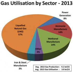 Gas utilization by sector